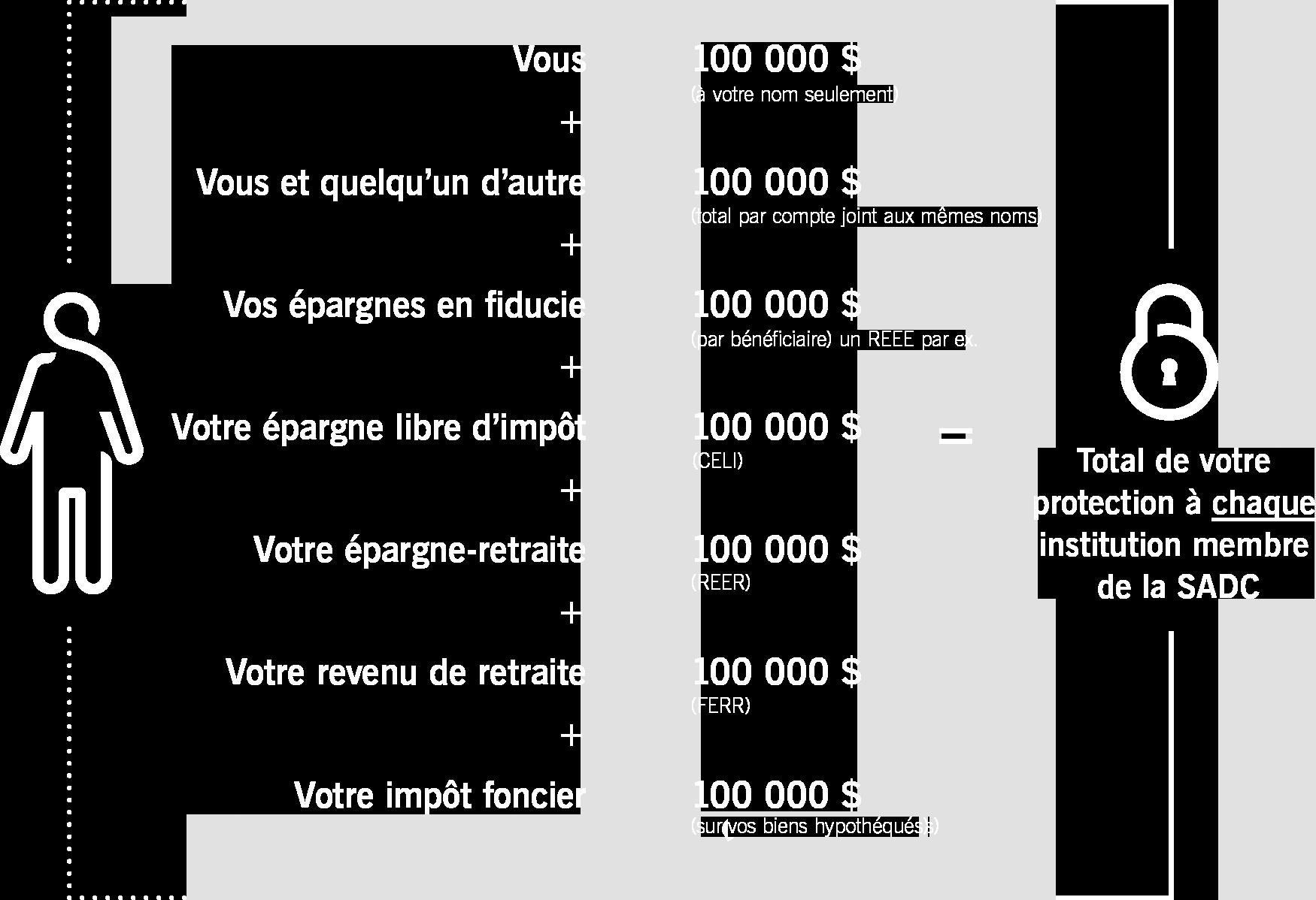 Tableau illustrant le montant de vos dépôts protégés par la SADC, par catégorie de dépôts assurés