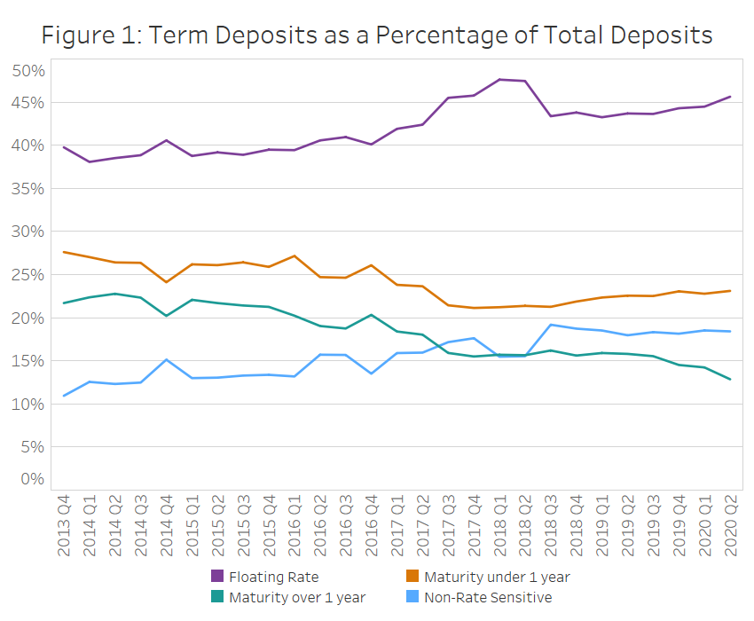 Figure 1: Term Deposits as a Percentage of Total Deposits