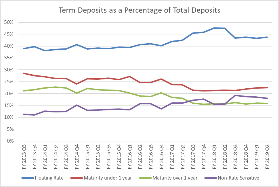 Figure 1: Term deposit as a percentage of total deposits