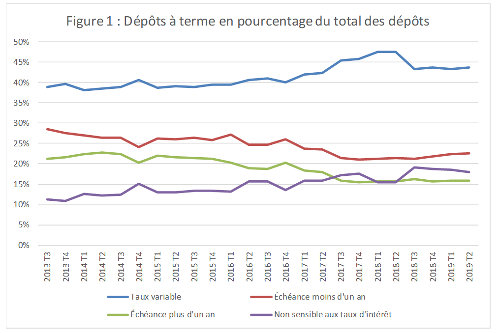 Figure 1 : Dépôts à terme en pourcentage du total des dépôts