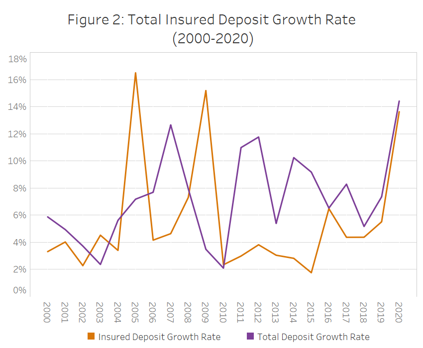 Figure 2: Total Insured Deposit Growth Rate (2000-2020)