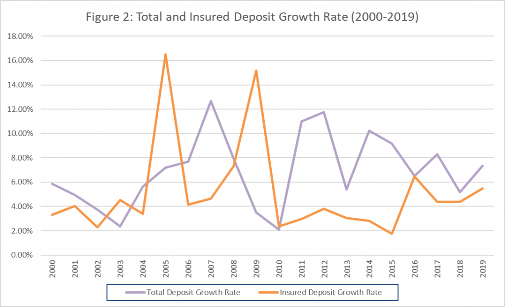 Figure 2: total and insured deposit growth rate (2000-2019)