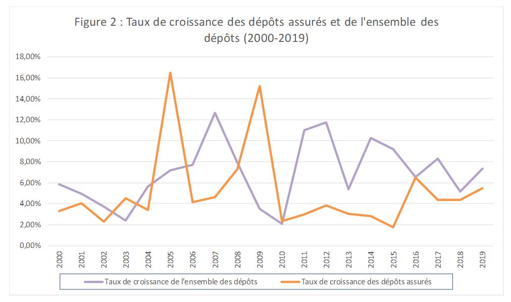 Figure 2 : Taux de croissance des dépôts assurés et de l'ensemble des dépôts (2000-2019)