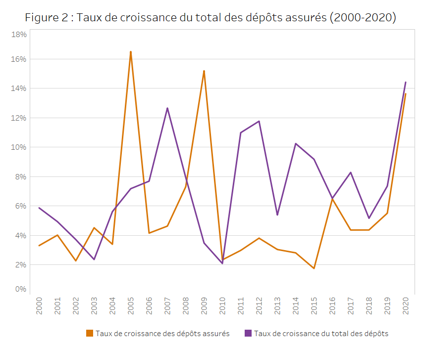 Figure 2 : Taux de croissance du total des dépôts assurés (2000-2020)