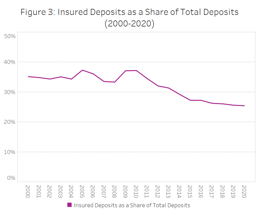 Figure 3: Insured Deposits as a Share of Total Deposits (2000-2020)