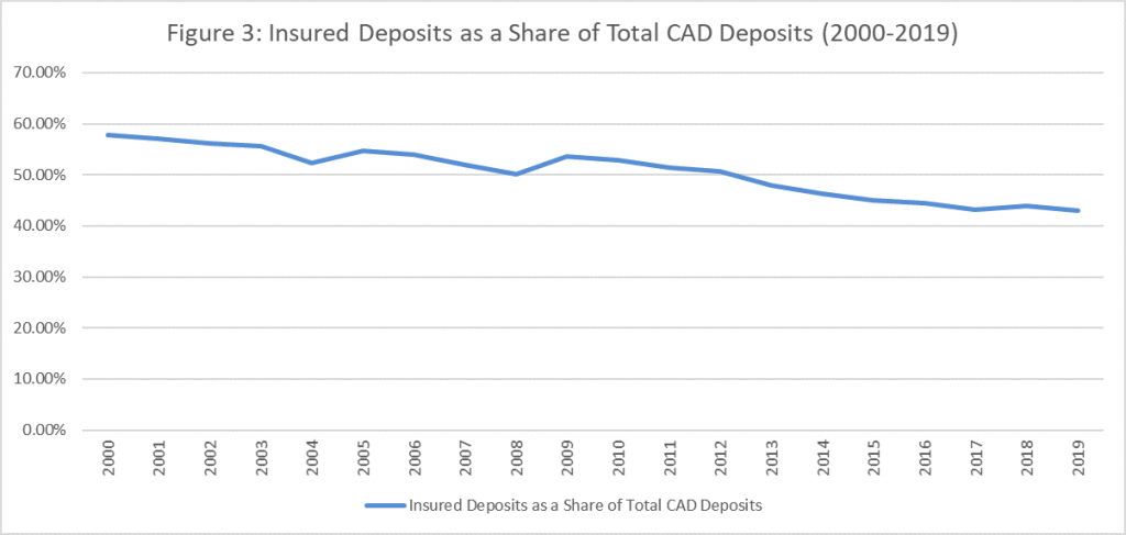 Figure 3: insured deposits as a share total CAD Deposits (2000-2019)
