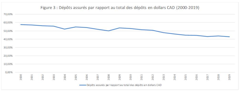 Figure 3 : Dépôts assurés par rapport au total des dépôts en dollars CAD (2000-2019)