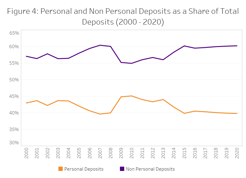 Figure 4: Personal and Non Personal Deposits as a Share of Total Deposits (2000-2020)